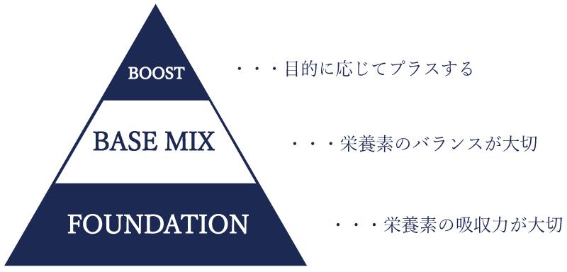 広島県廿日市市にあるプロッソル廿日市店で美容と健康の為のサプリメントでダイエットが出来る